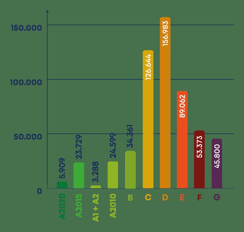 Fordeling af energimærker i Danmark