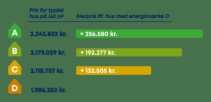 Øget salgspris ved energiforbedring